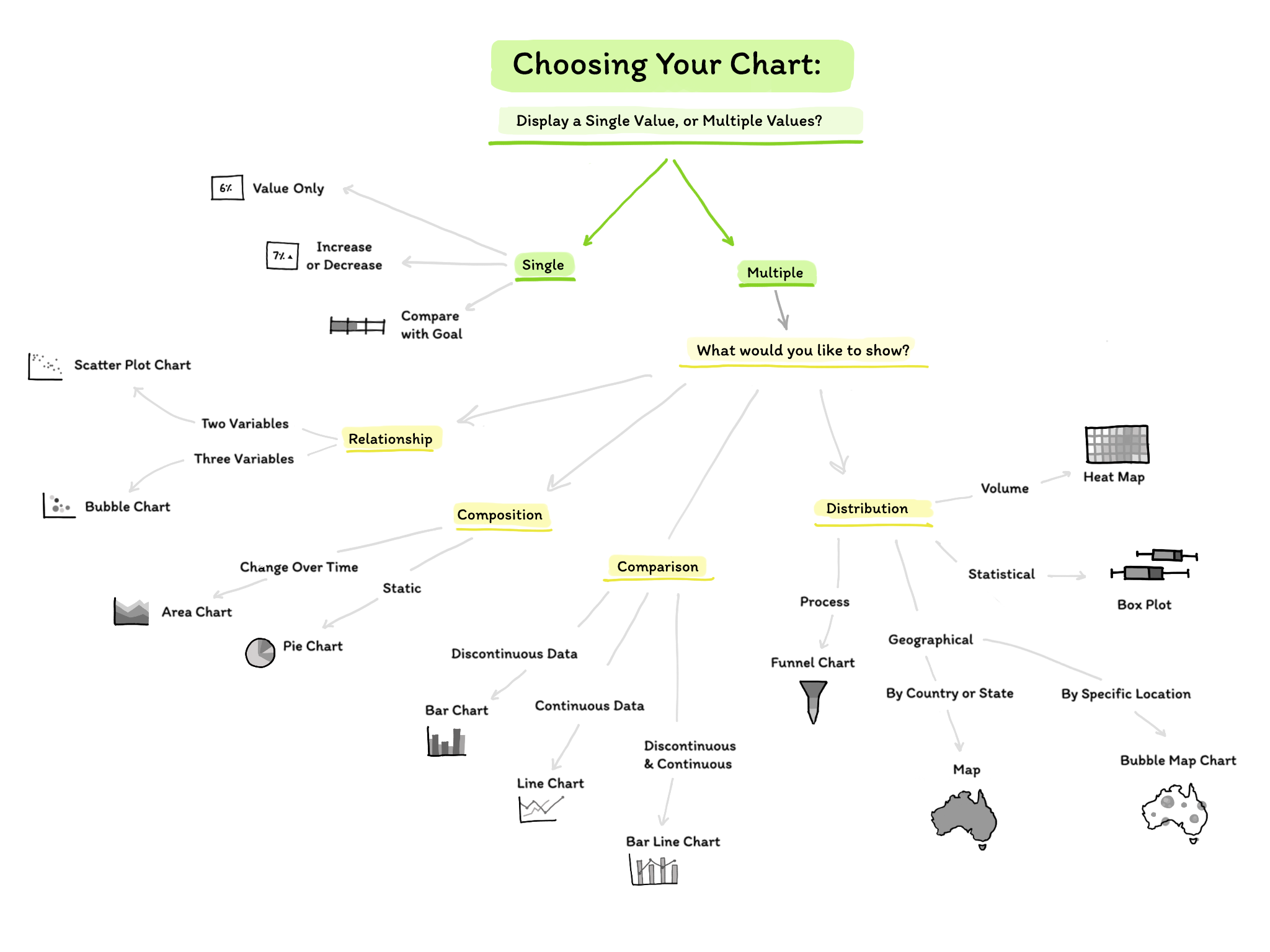 flow chart outlining how to choose what visualization to use