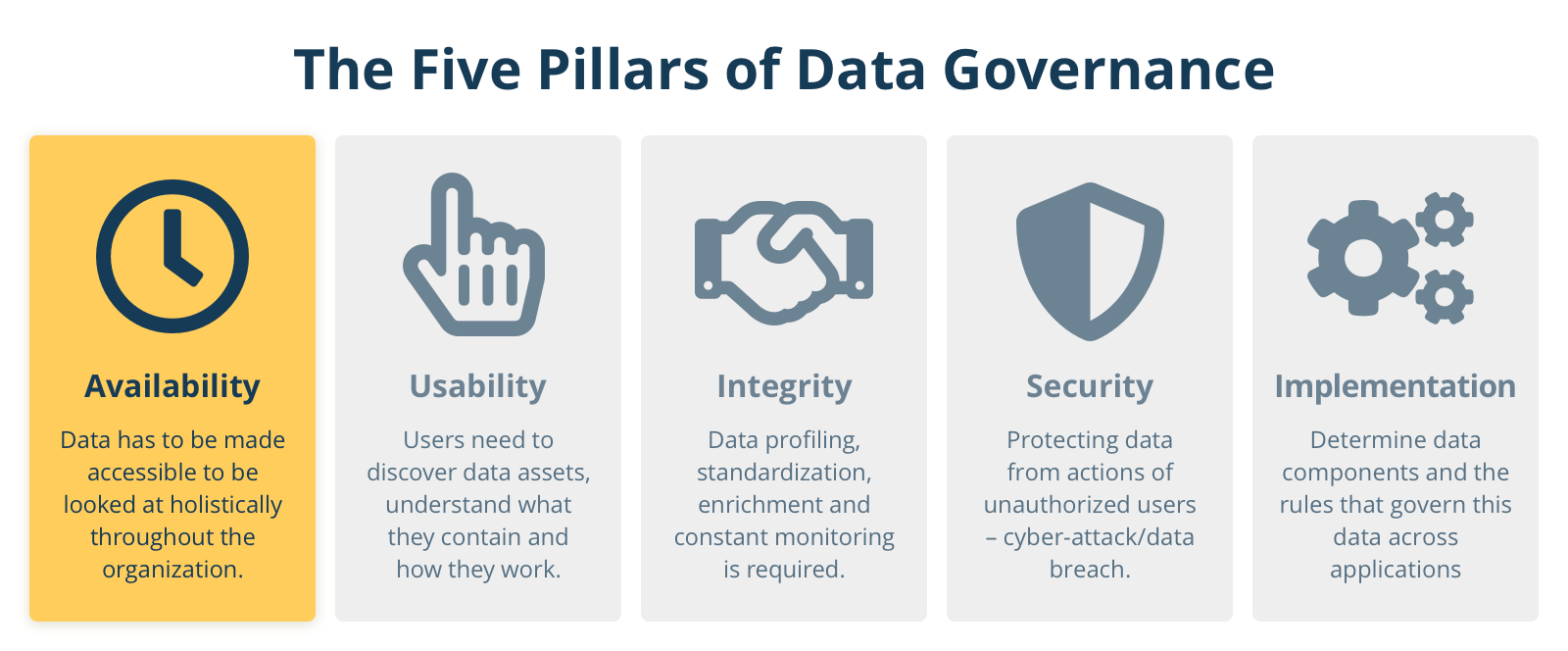 Five Pillars: Availability