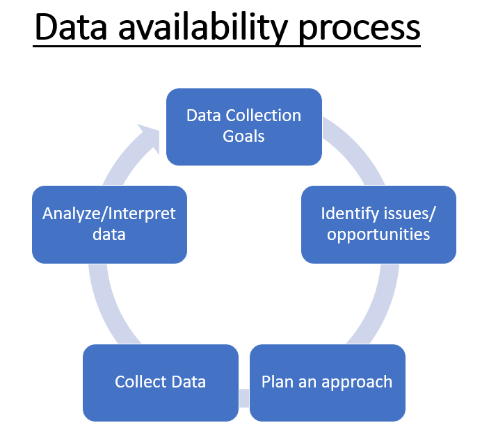 The data availability process
