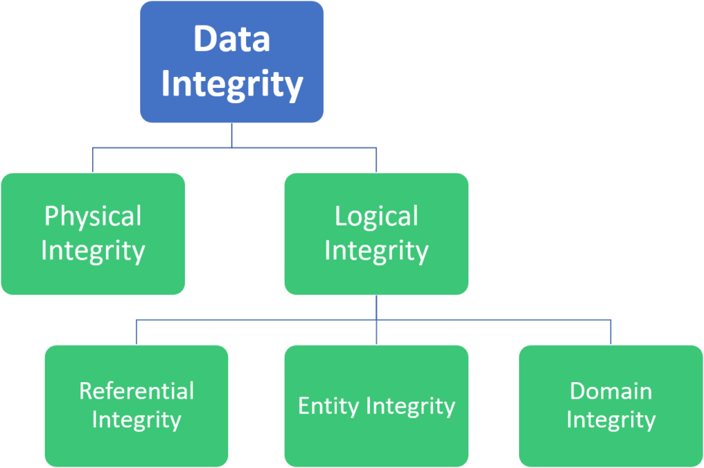 The types of data integrity