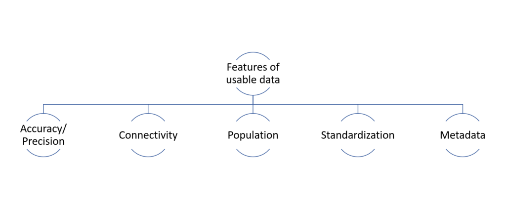 Accuracy/precision, Connectivity, Population, Standardization, and Metadata