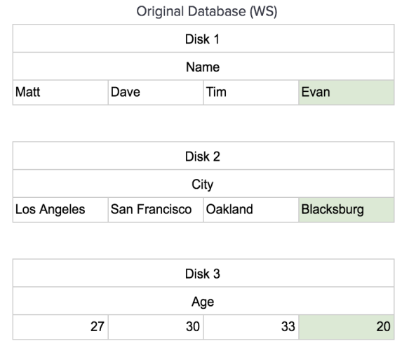 Adding a new record to the unsorted column stored data set