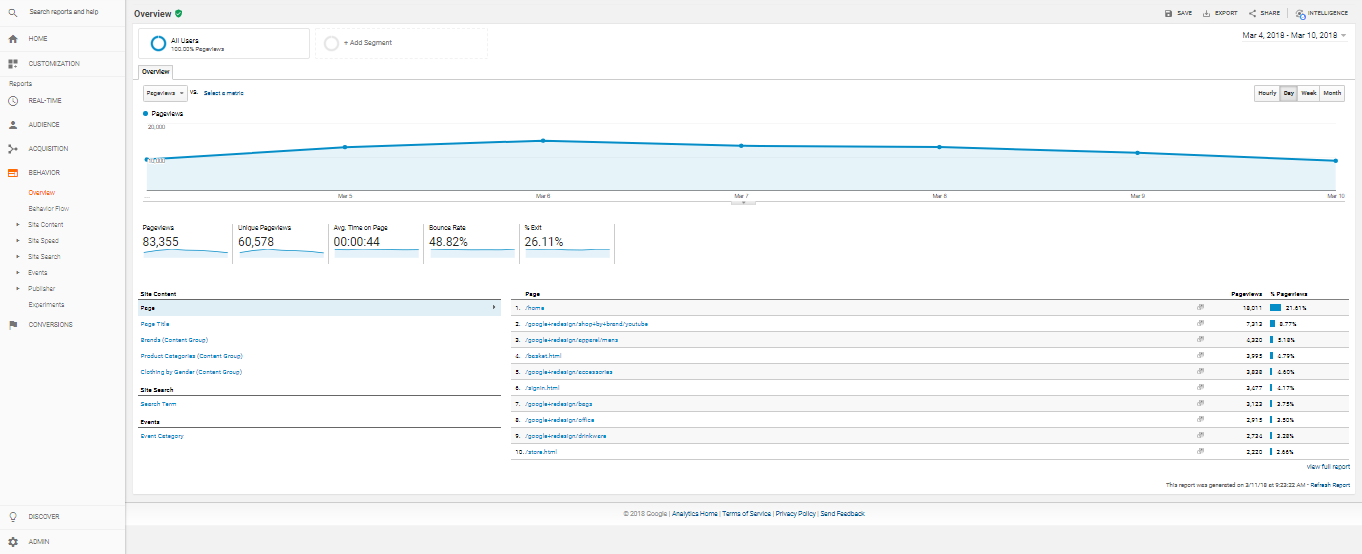 A good example dashboard from Google Analytics