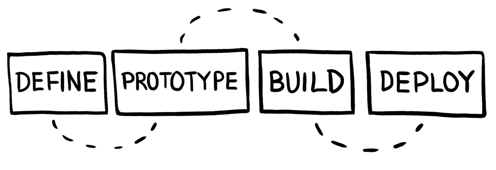 dashboard design process: Define>Prototype>Build>Deploy