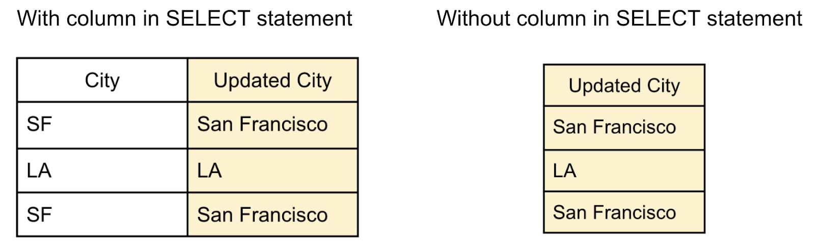 Image showing how the query results look with and without an additional column selected