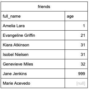 Sample of query sorted by age