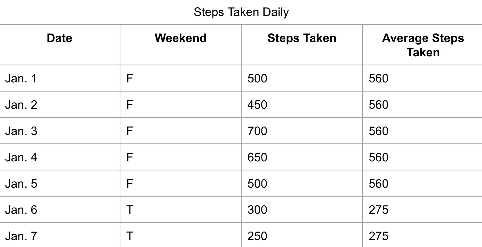 Partitioning the steps taken running average table by weekend or weekday