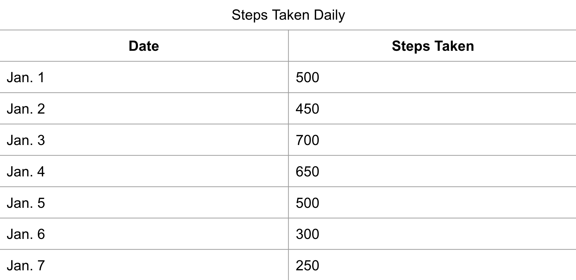 A table of steps taken on different days