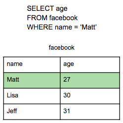 table for query filtered by name='Matt'