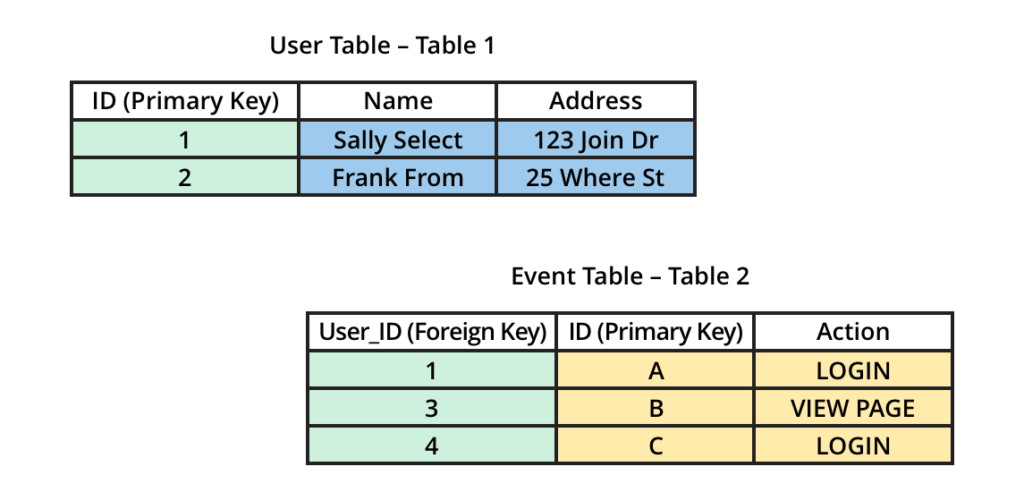 Example tables to JOIN