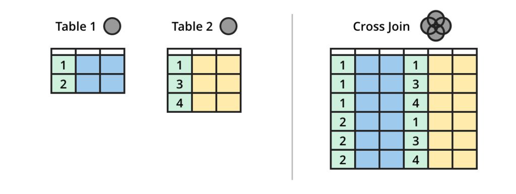 SQL Join Types Explained in Visuals
