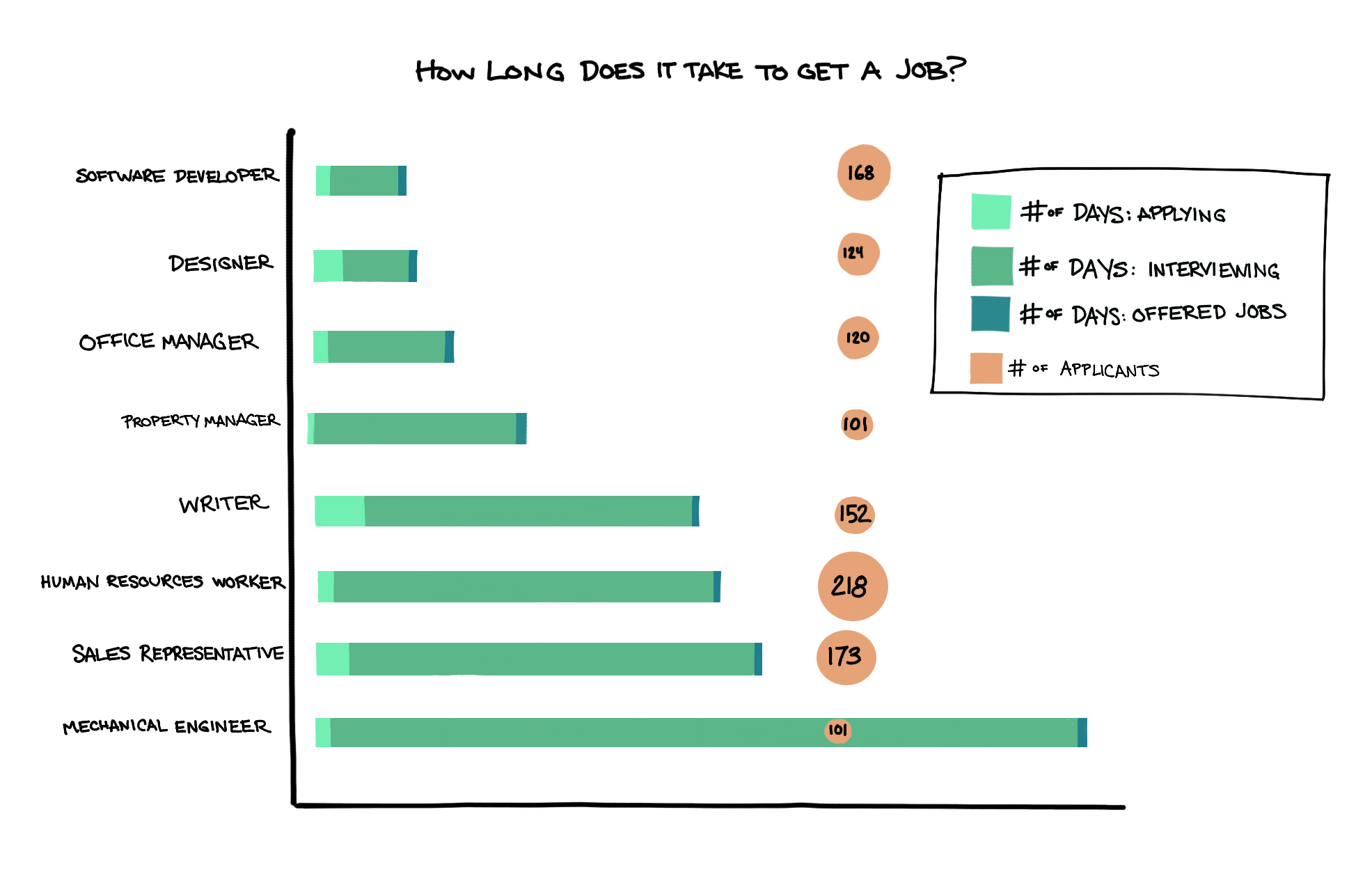 Unemployment rate and job search length by type of job