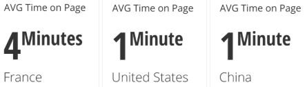 AVG time on page by Country