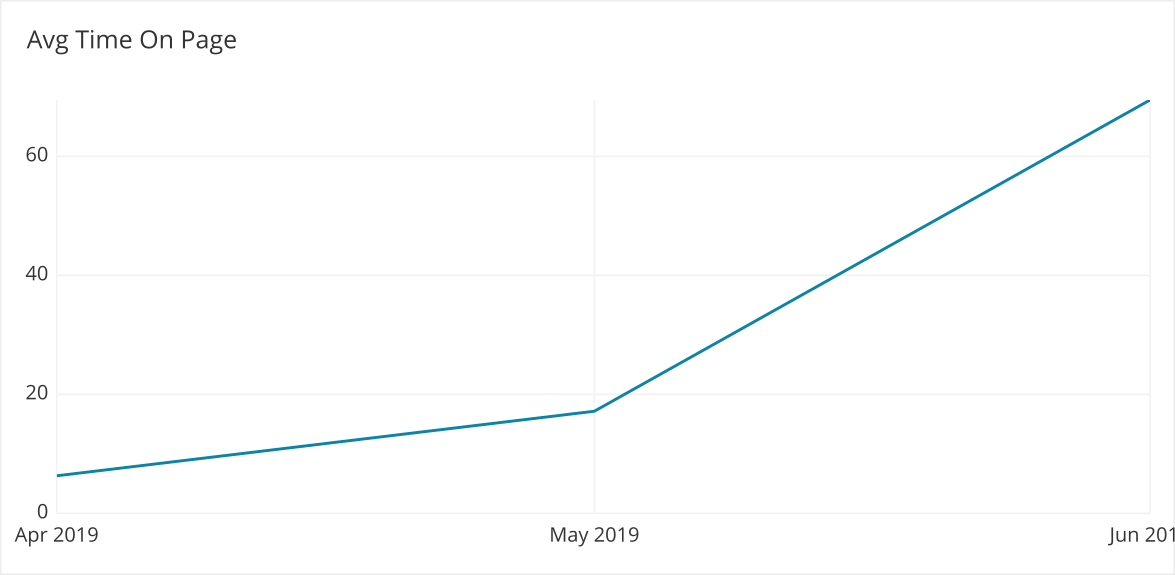 Avg time on page per month over two months