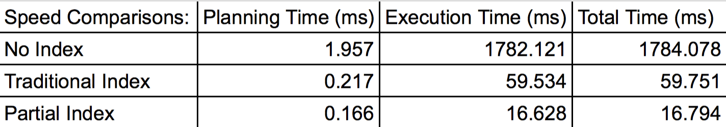 Table comparing the different speeds using different indexes