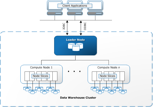 Image showing the cluster architecture of redshift's compute nodes