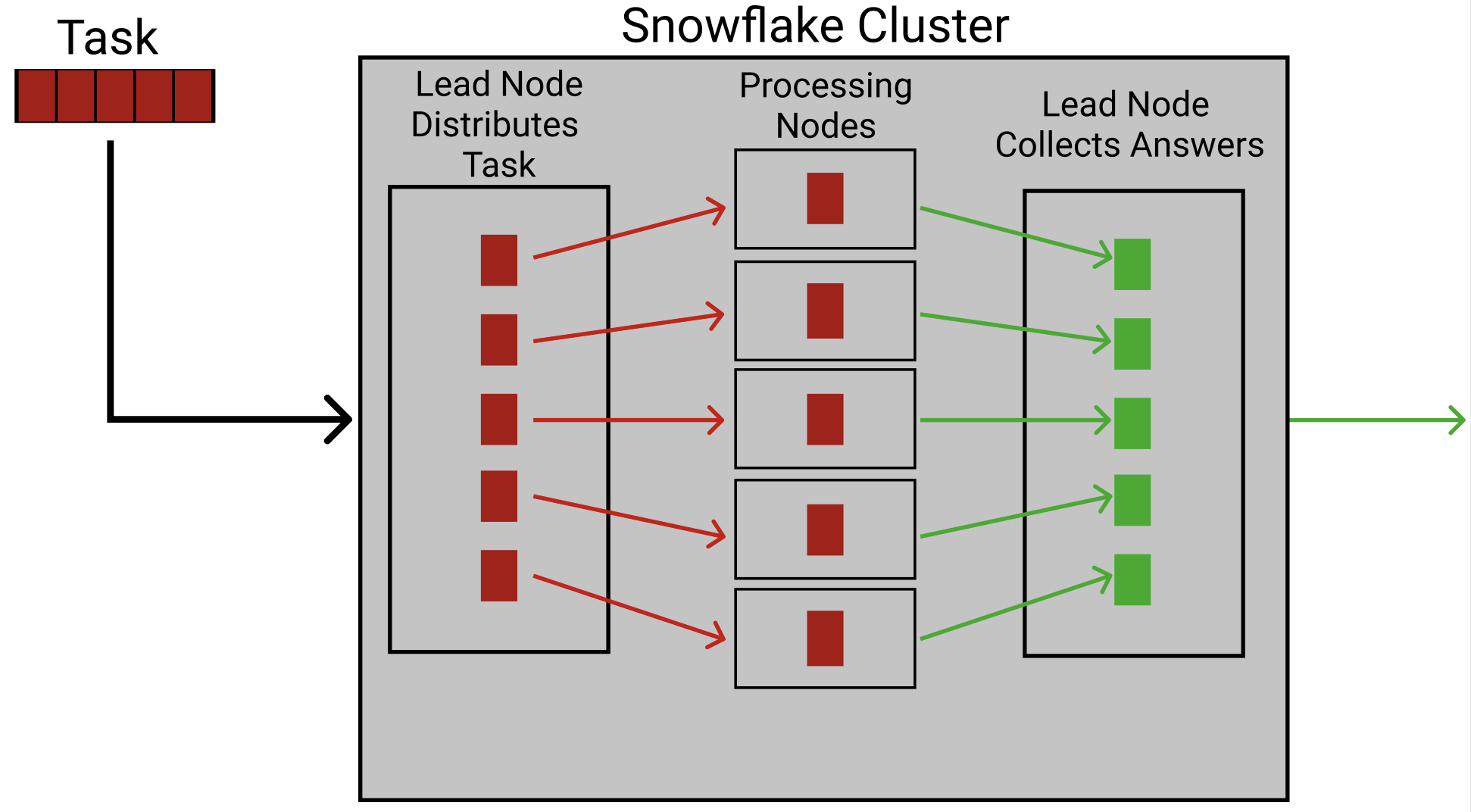 This image shows how a task is divided between processing nodes and reassembled