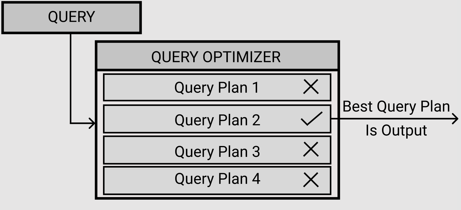 Graphic showing how the query optimizer creates query plans and selects the best plan