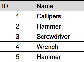 Table containing an ID column and a Name column. the IDs are the numbers 1-5. The names are: Callipers, Hammer, Screwdriver, Wrench, and Hammer.